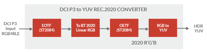 DCIP3-to-Rec2020-colorspace-converter