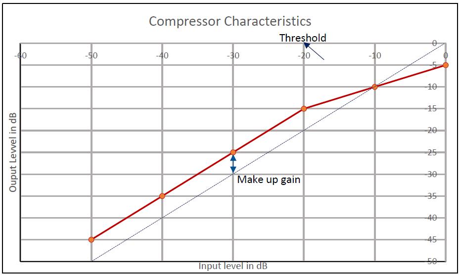 compressor-characteristics