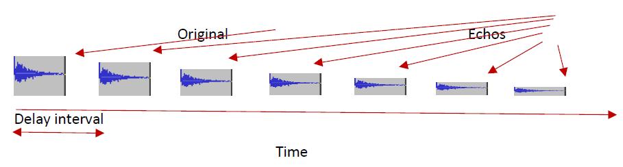 delay-effect