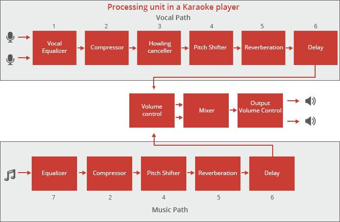 Unraveling Karaoke Audio Processing | Ittiam TechBlog