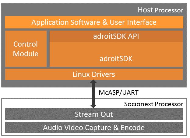 encoder-sdk image