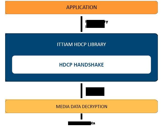 HDCP Receiver_570x450px