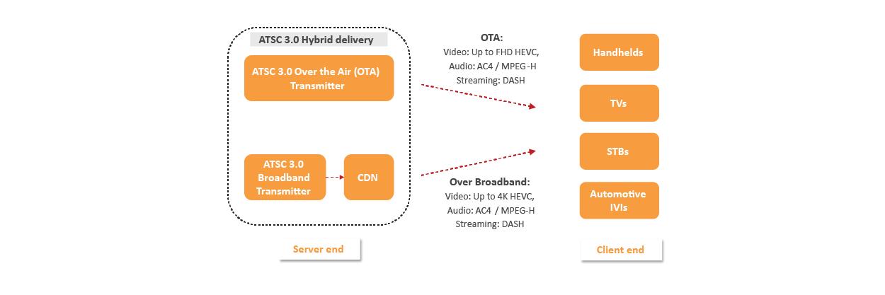 ATSC-3.0-hybrid-delivery-over-the-air-broadband.jpg
