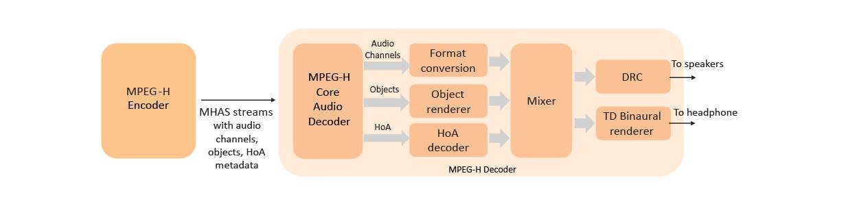 MPEG-H audio decoder